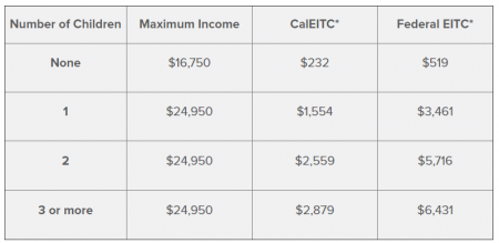 Expanded California Earned Income Tax Credit Means More